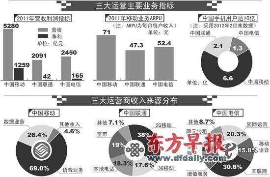 收入证明范本_居民收入_2012中国联通收入