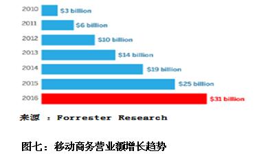 国外电子商务现状_国外电子商务及电子支付发展现状_中国电子银