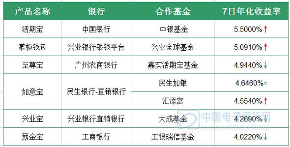 6月10日理财产品播报:互联网公司宝类产品收益