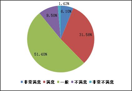 2014年证券投资者满意度调查报告