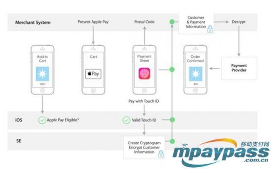 ApplePay对影响革命的移动革新or支付?_中国视频苹果在UC浏览器上如何缓存手机图片